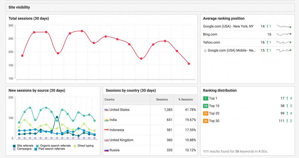 seo audit tool review