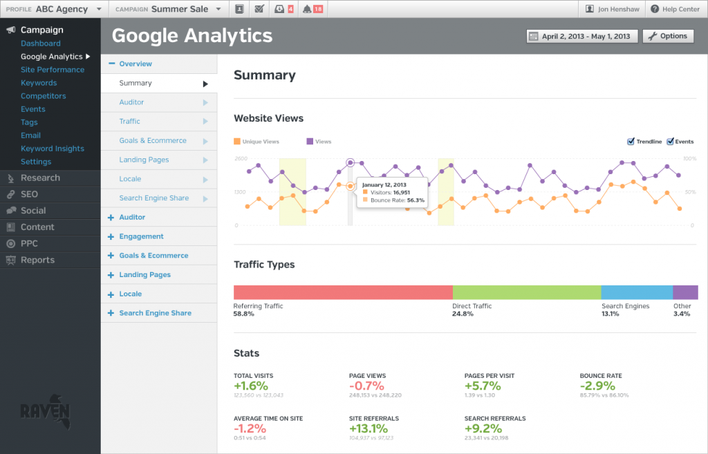 raventools seo audit tool dashboard