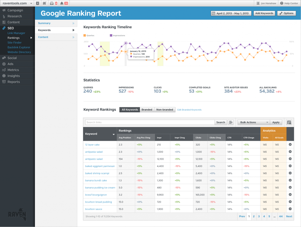 rankings-new seo audit tool raventools