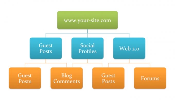 white label seo - tiered link building