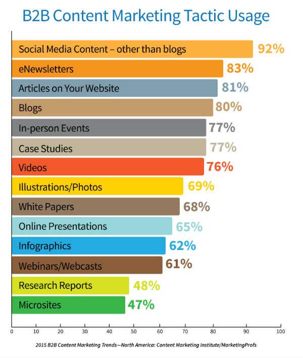 content marketing plans