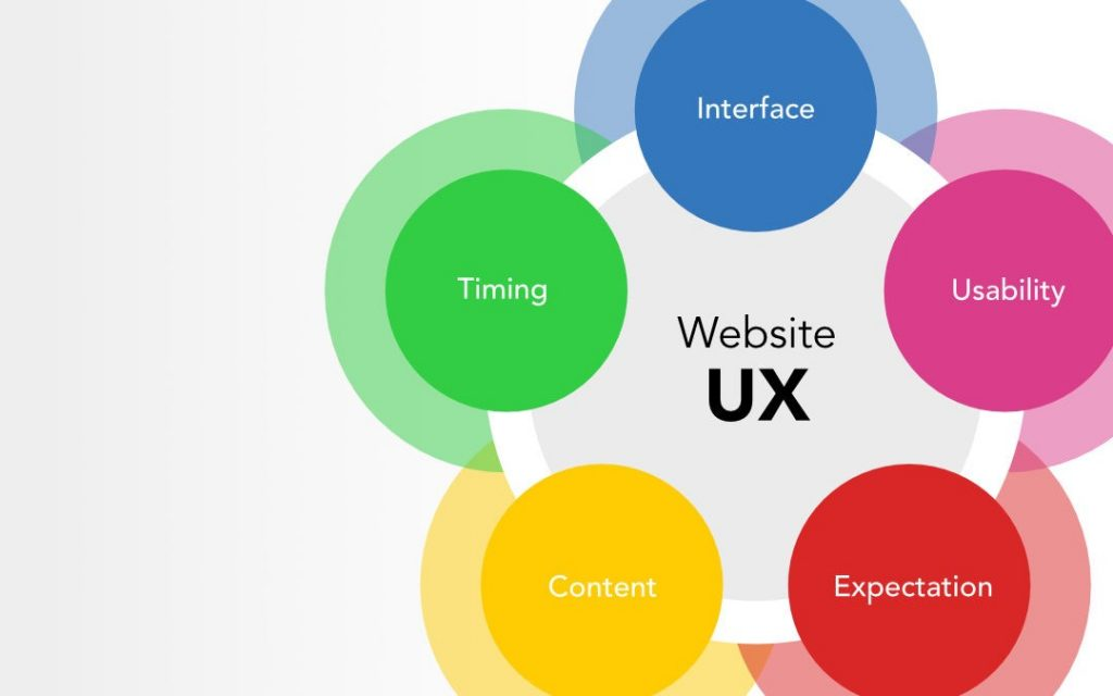 ux_5_components_cover-1080x675