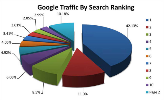 manchester seo company traffic graph