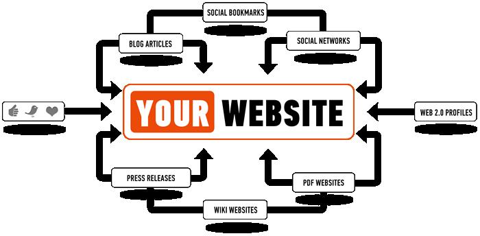 seo link building freelance london