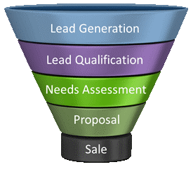What is Finance Lead Generation?