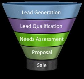 What is Finance Lead Generation?