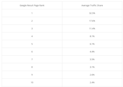 The Real Reason for SEO and Why Ranking #1 on Google is Pointless