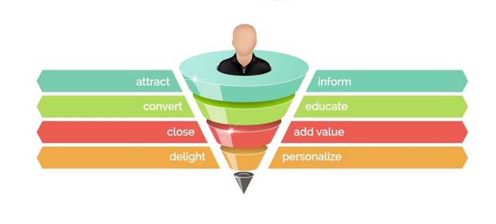 Lead Generation Strategies Proven to Convert 96% More Customers